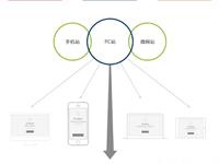 怎样平衡好页面布局与屏幕分辨率?